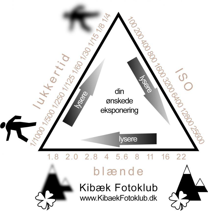 Den kreative trekant – Blænde, lukkertid, ISO